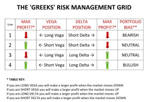 Delta and vega exposure trading in stock and option markets